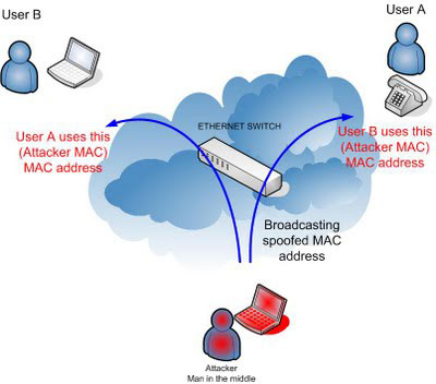The Art of ARP Spoofing/Flooding/Poisoning | www
